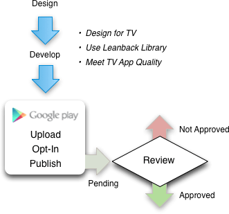 android_tv_development_process