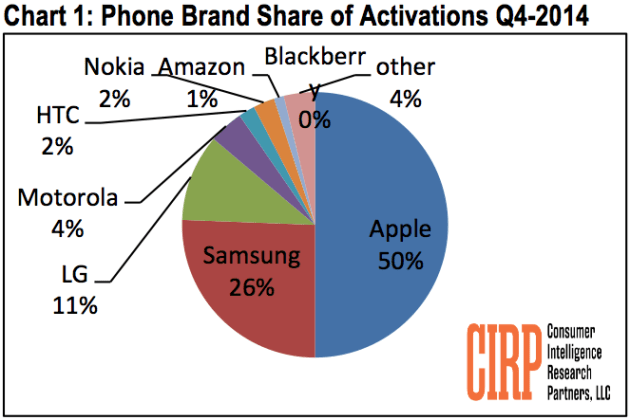 cirp_phone_brand_share_of_activations_q4_2014