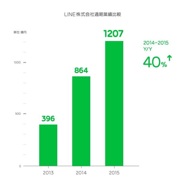 LINE_Q4_Japan