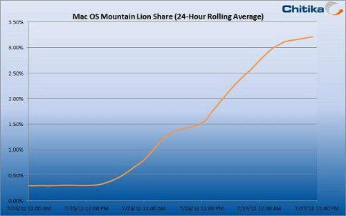 Mountain Lion presente en más de 2 millones de Macs