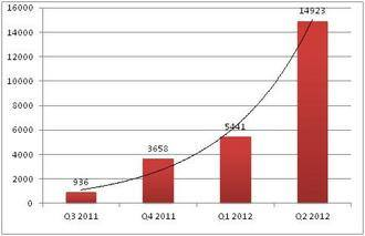 Malware en Android se ha triplicado en los últimos meses2