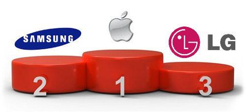 Apple aún domina el mercado estadounidense de los smartphones