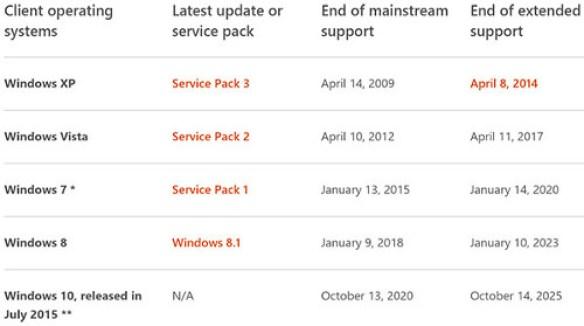 Windows 10 tendrá soporte hasta el año 2025