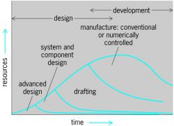 Elapse of time and resources in an engineering design project, showing various stages in sequence