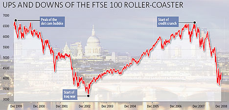 stock market valuations tell us ftses next move 4