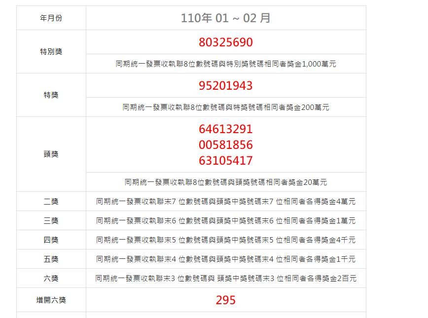 2021(110年)01-02月統一發票中獎號碼.祝大家中大獎啦!–踢小米生活