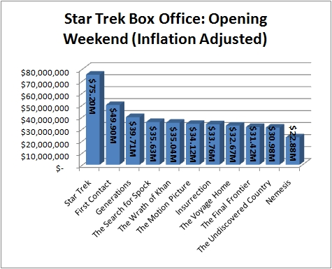 May 2009 meador org - Box office hits this weekend ...