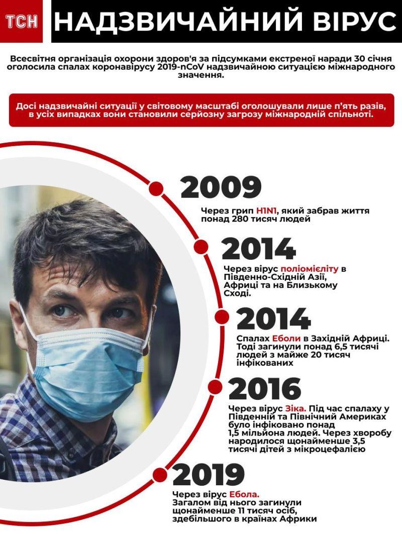 Вчені спрогнозували три сценарії спалаху коронавірусу. Чого чекати?