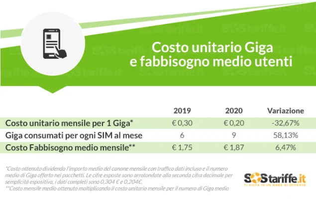 mercato mobile giga costi 2019 2020 studio