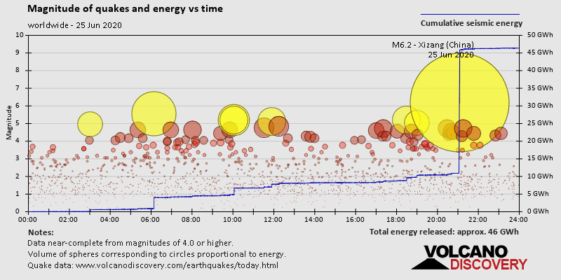 Magnitude of quakes and energy vs time