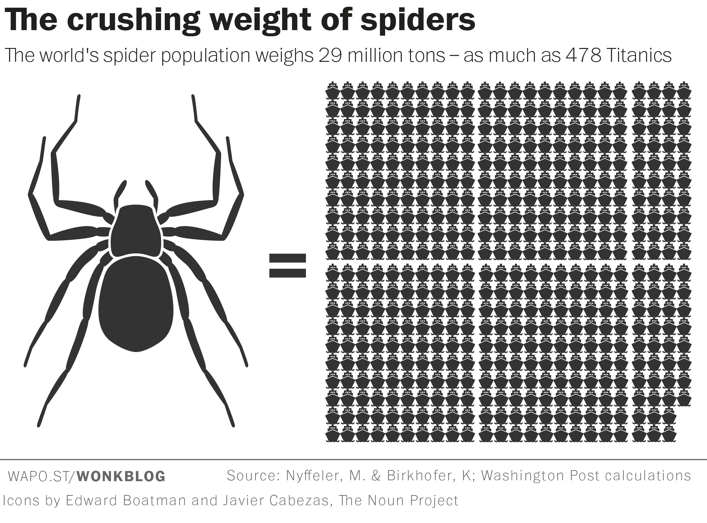 Freak Out Time Spiders Could Eat Every Single Human Being