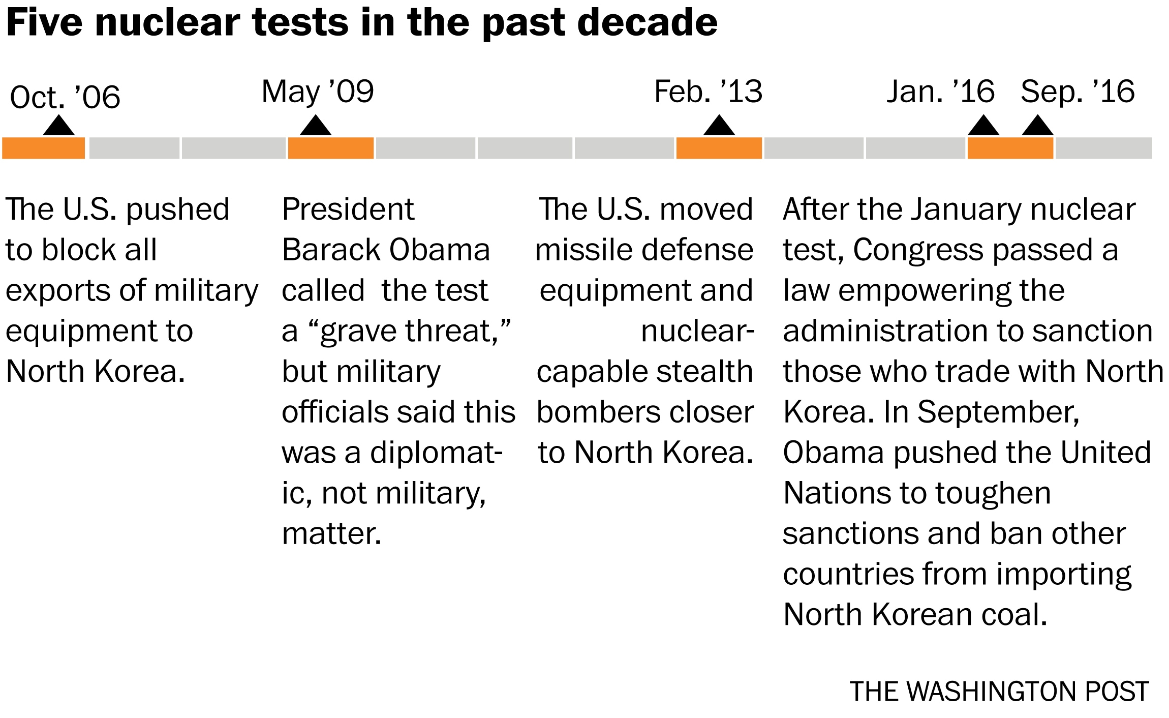 A Timeline Of North Korea S Five Nuclear Tests And How The