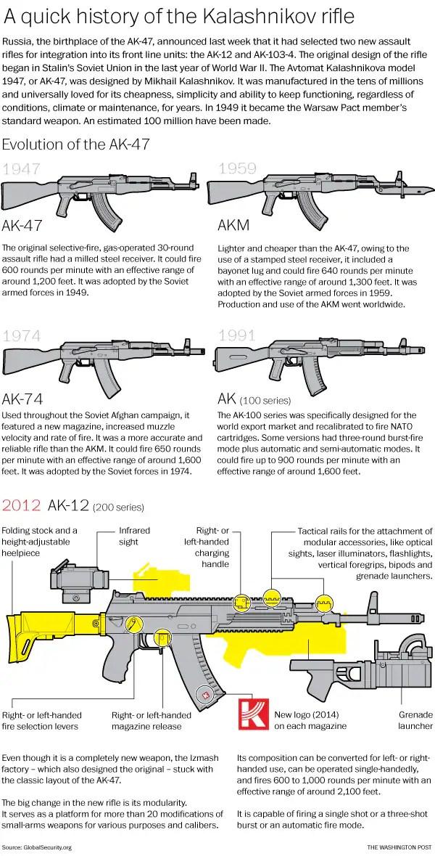 AK_history