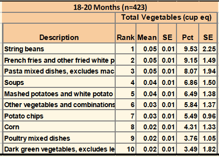 (Consumption of Total Fruit, Vegetables, Whole Grains, and Added Sugars in Those Less Than 24 Months of Age from NHANES, 2001-2012)