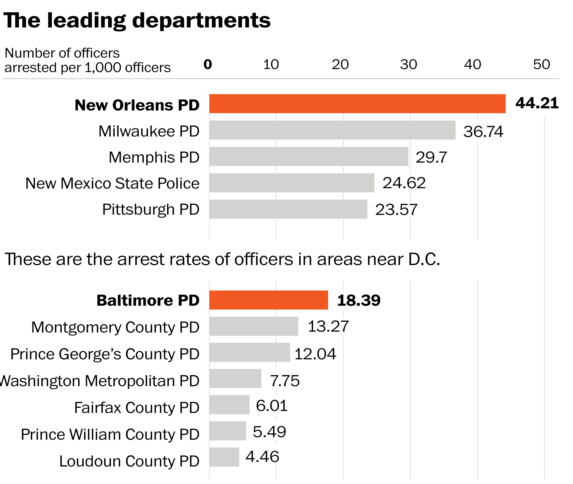 Study Finds Police Officers Arrested 1 100 Times Per Year