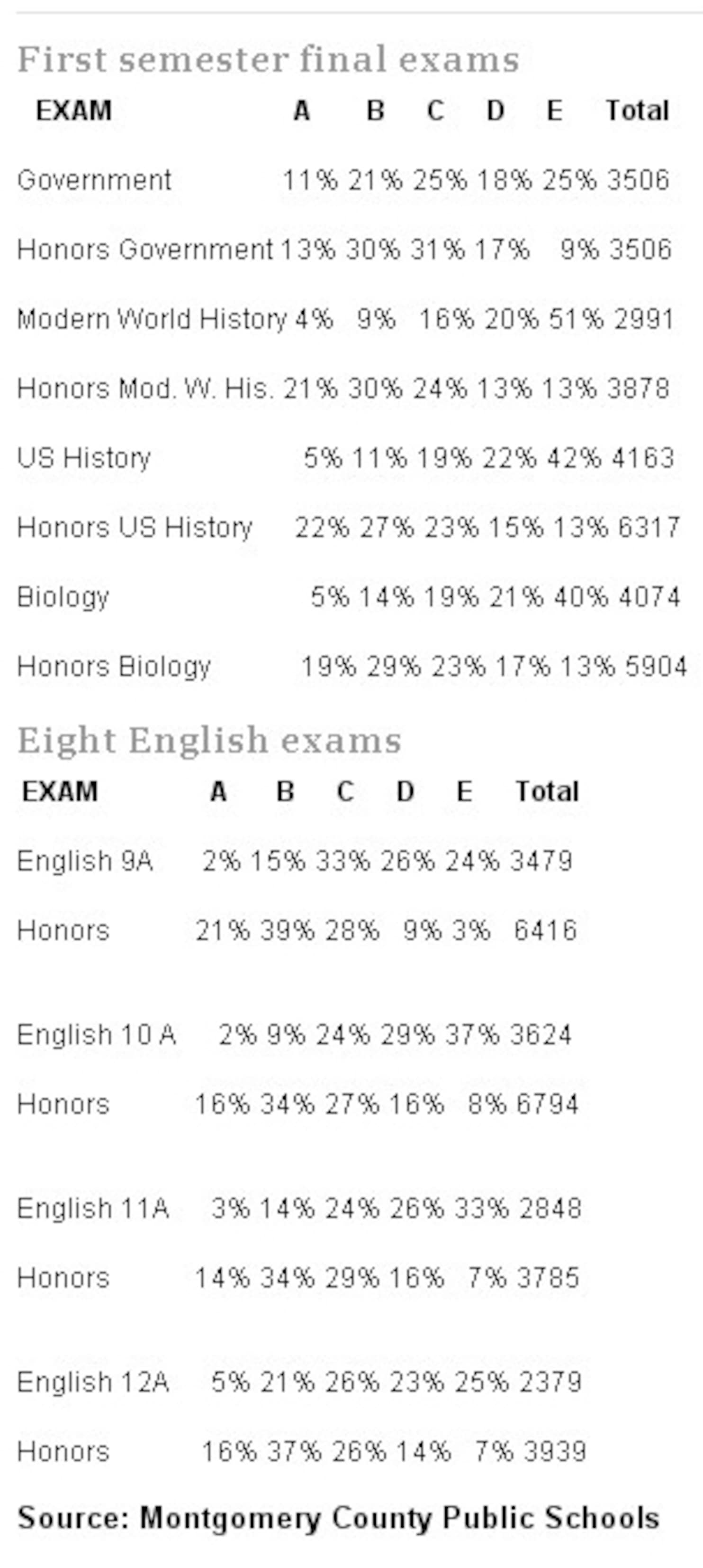 English Final Exam Grade 9