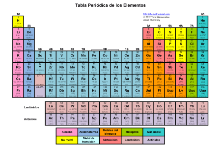 copy tablas periodicas formulacin y nomenclatura qumica fresh tabla periodica de los elementos quimicos en grande