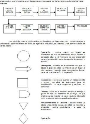 ADMINISTRACION,CONTABILIDAD,LOGISTICA  Diagrama de Procesos o de Flujo