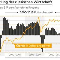 Wie der Ölpreis nun Putins Schicksal besiegelt