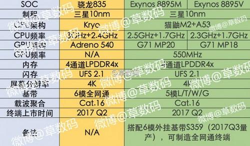 Рассекречен процессор для Galaxy S8