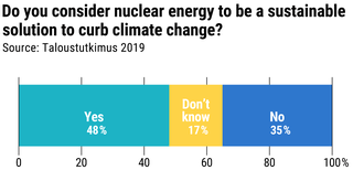 Nearly half of respondents to an Yle poll said they felt nuclear power is sustainable.