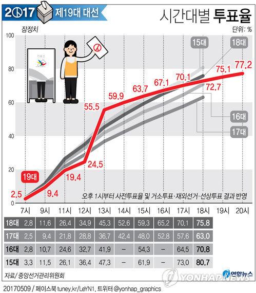 [그래픽] 19대 대선 잠정 투표율 77.2% 마감