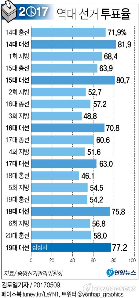 [그래픽] 19대 대선 투표율 잠정치 77.2%…역대 선거 투표율