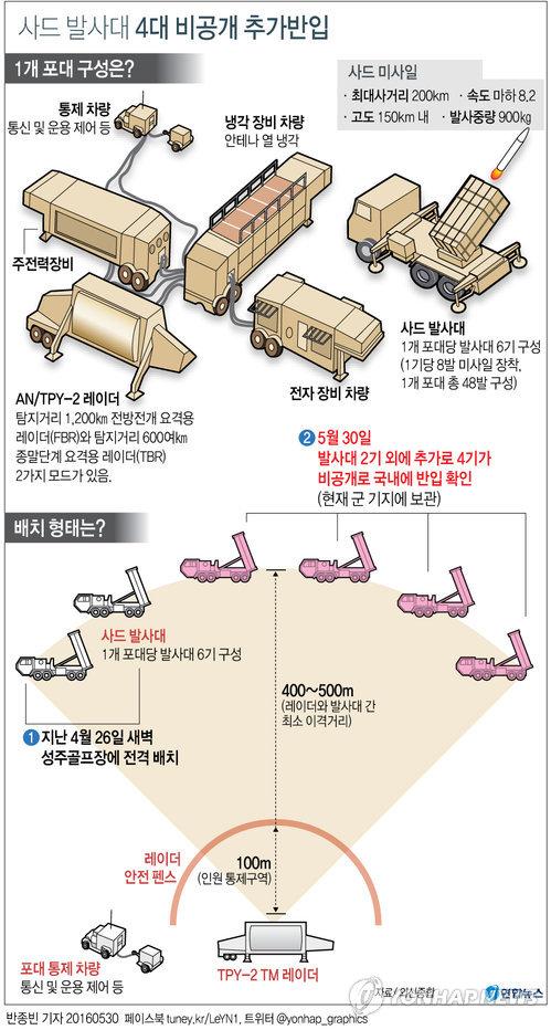 [그래픽] 사드 발사대 4대 비공개 추가 반입