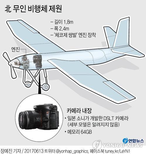 [그래픽] 북한 무인 비행체 제원