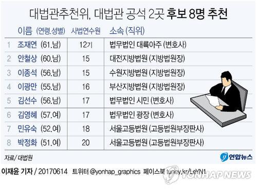 [그래픽] 文정부 첫 대법관 인선, 공석 2곳에 후보 8명 추천