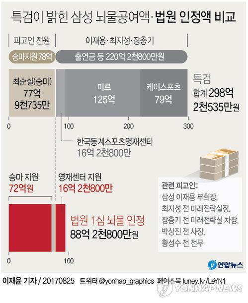 """[그래픽] 법원 """"삼성 승마지원 77억 중 72억 뇌물 인정"""""""