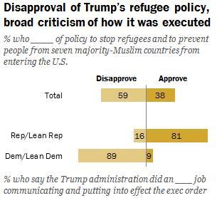 '反이민 행정명령'에 대한 찬반 여론