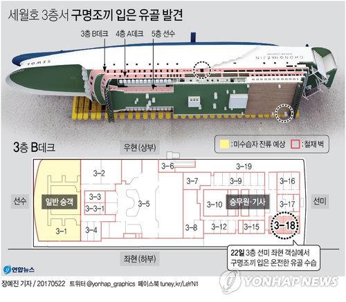 [그래픽] 세월호 3층서 구명조끼 입은 온전한 형태 유골 수습