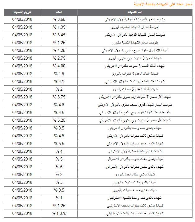 أسعار العائد على الدولار بالبنك الأهلى المصرى