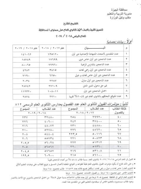 محافظة الجيزة 205 درجات للقبول بالثانوية العامة و140 درجة