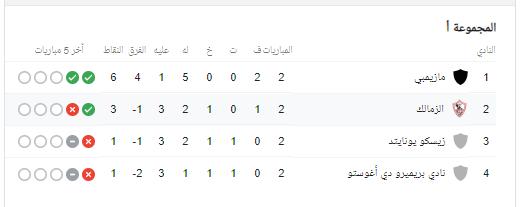 مشاهدة مباراة الزمالك وجورماهيا بث مباشر اليوم10 3 2019 في