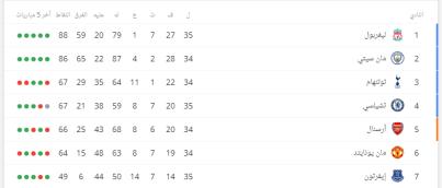 ترتيب الدوري الإنجليزي قبل ديربي مان يونايتد ضد مان سيتي