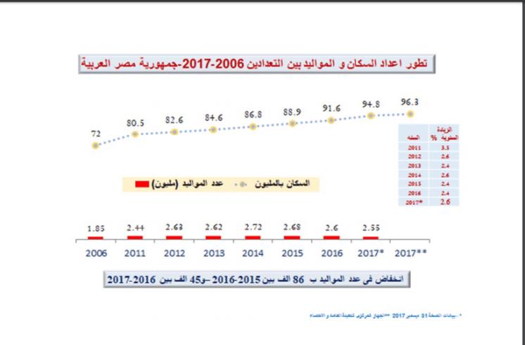 رحلة الزيادة السكانية من واقع تقارير المجلس القومى للسكان