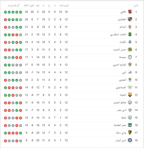 جدول ترتيب فرق الدوري المصري اليوم الثلاثاء 14 يناير 2020 كووورة 365
