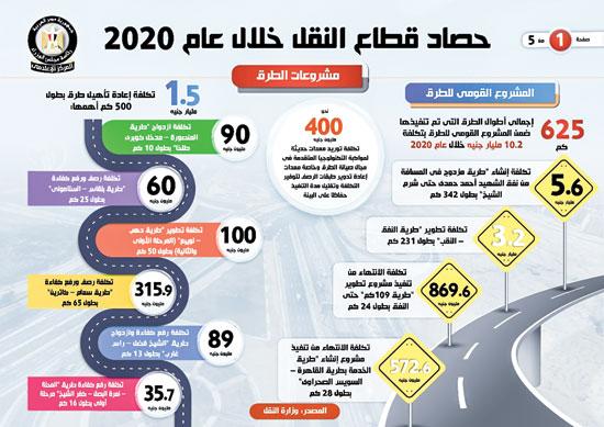 حصاد النقل فى 2020 (2)