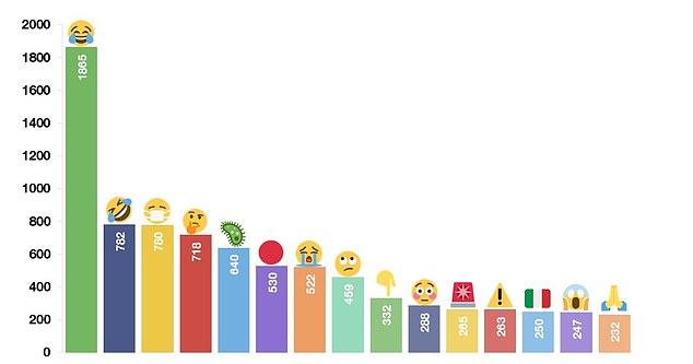 Emotion on Twitter