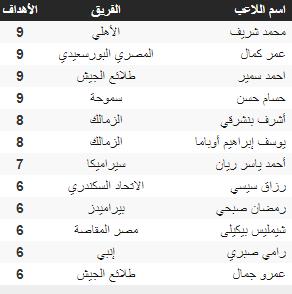 Ranking of scorers