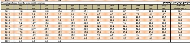 معدلات التضخم فى مصر