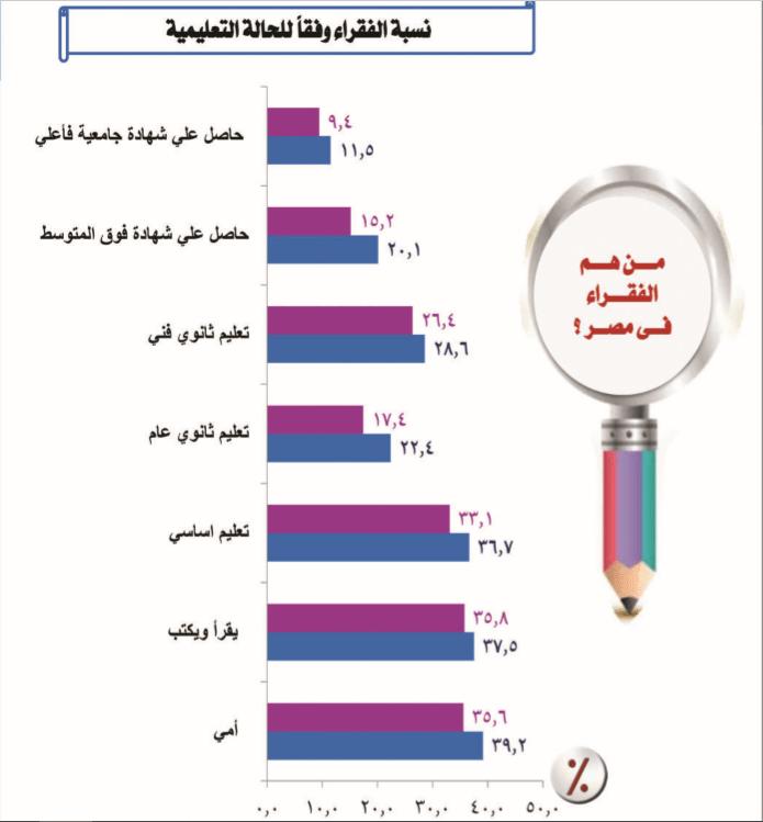 نسبة الفقراء وفقا للحالة التعليمية