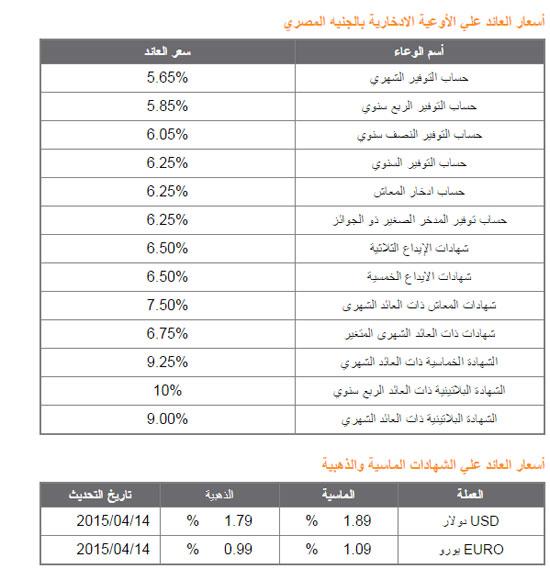قيمة العائد على الودائع فى بنوك الأهلى وناصر والقاهرة وقناة