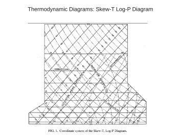 AWSTR79006 THE SKEW T, LOG P DIAGRAM  Department of