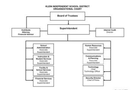 school organizational chart design path decorations pictures