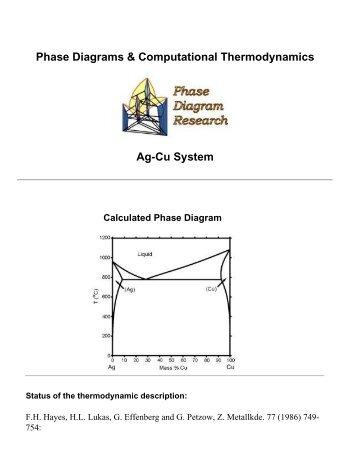 BiCu Phase Diagram & Computational Thermodynamics  MatDL