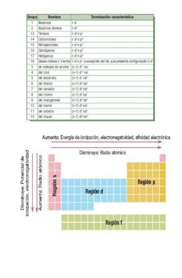 Historia de la tabla periodica pdf unam periodic diagrams science tabla peridica de los elementos depa urtaz Image collections