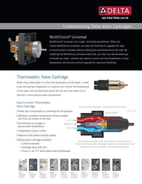 understanding delta valve cartridges